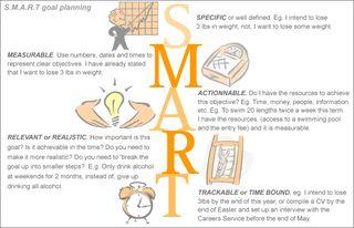 Smartgoal